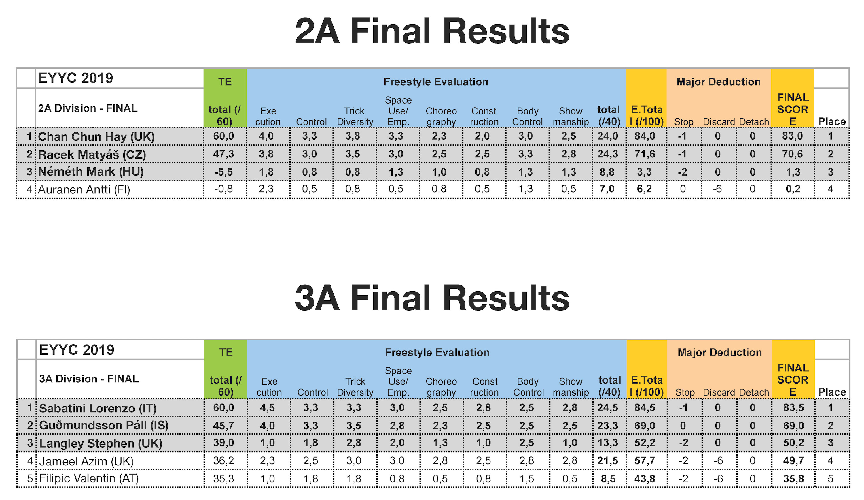 2019 European YoYo Championship Contest Results