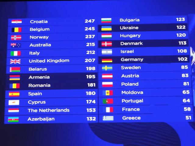 Les points de la france pour l'eurovision 2017 photo voyage tour du monde https://yoytourdumonde.fr