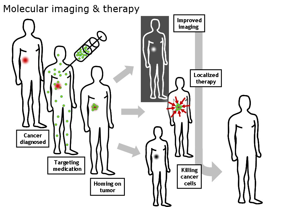 Νανοτεχνολογία Υπερθερμία Ογκοθερμία: Στοχευμένα στον καρκίνο