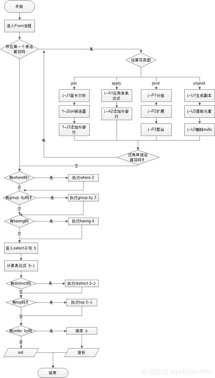 Hive之sql查詢語句的處理步驟-云棲社區-阿里云