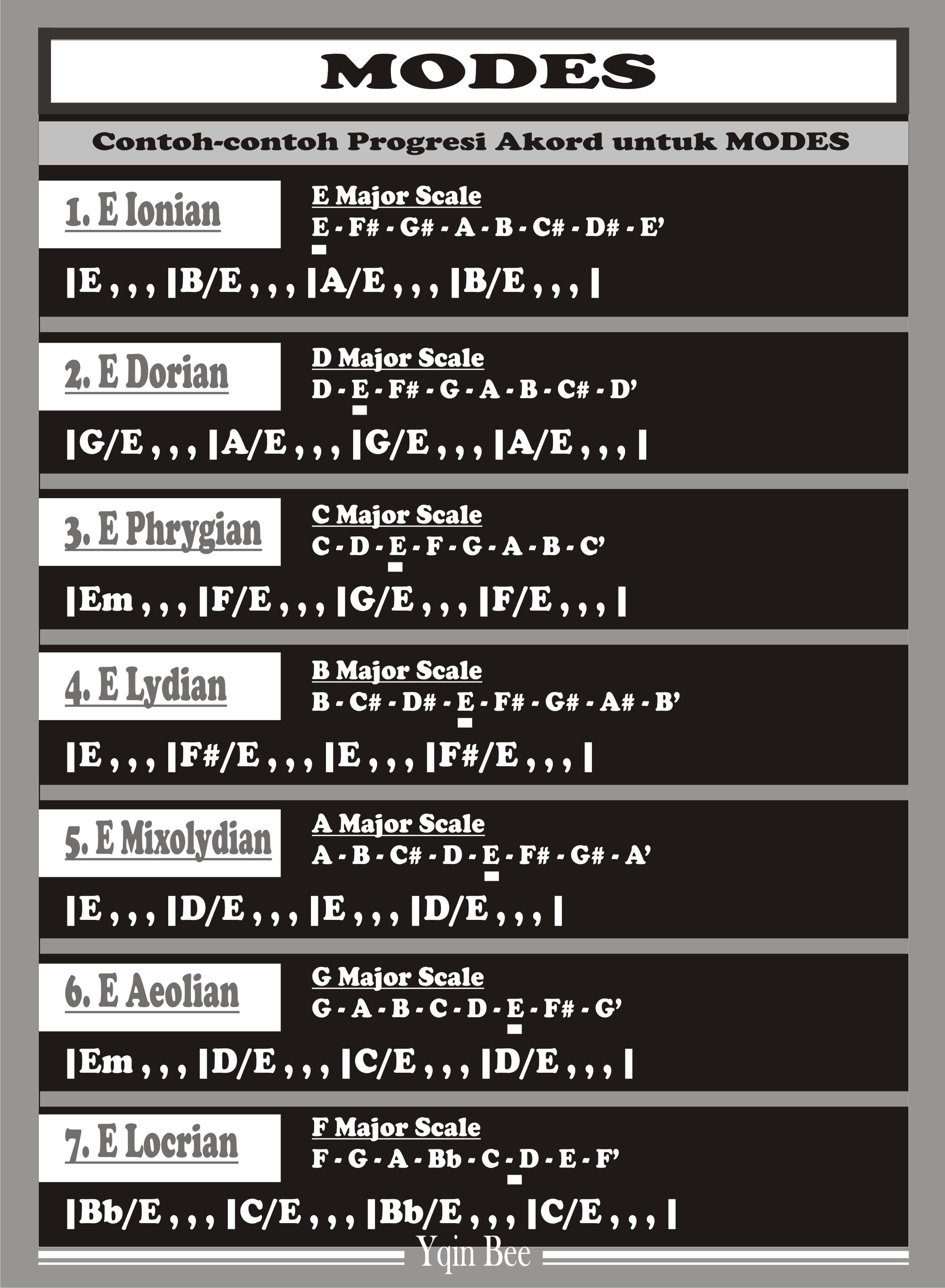 Tangga Nada D Minor : tangga, minor, Aeolian, Graza, Music
