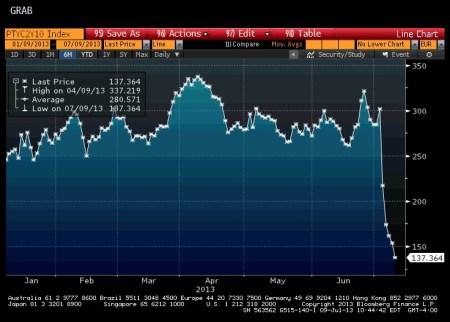 Portuguese 2/10 Yield Curve