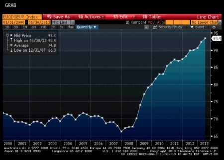Eurozone Debt-to-GDP Ratio