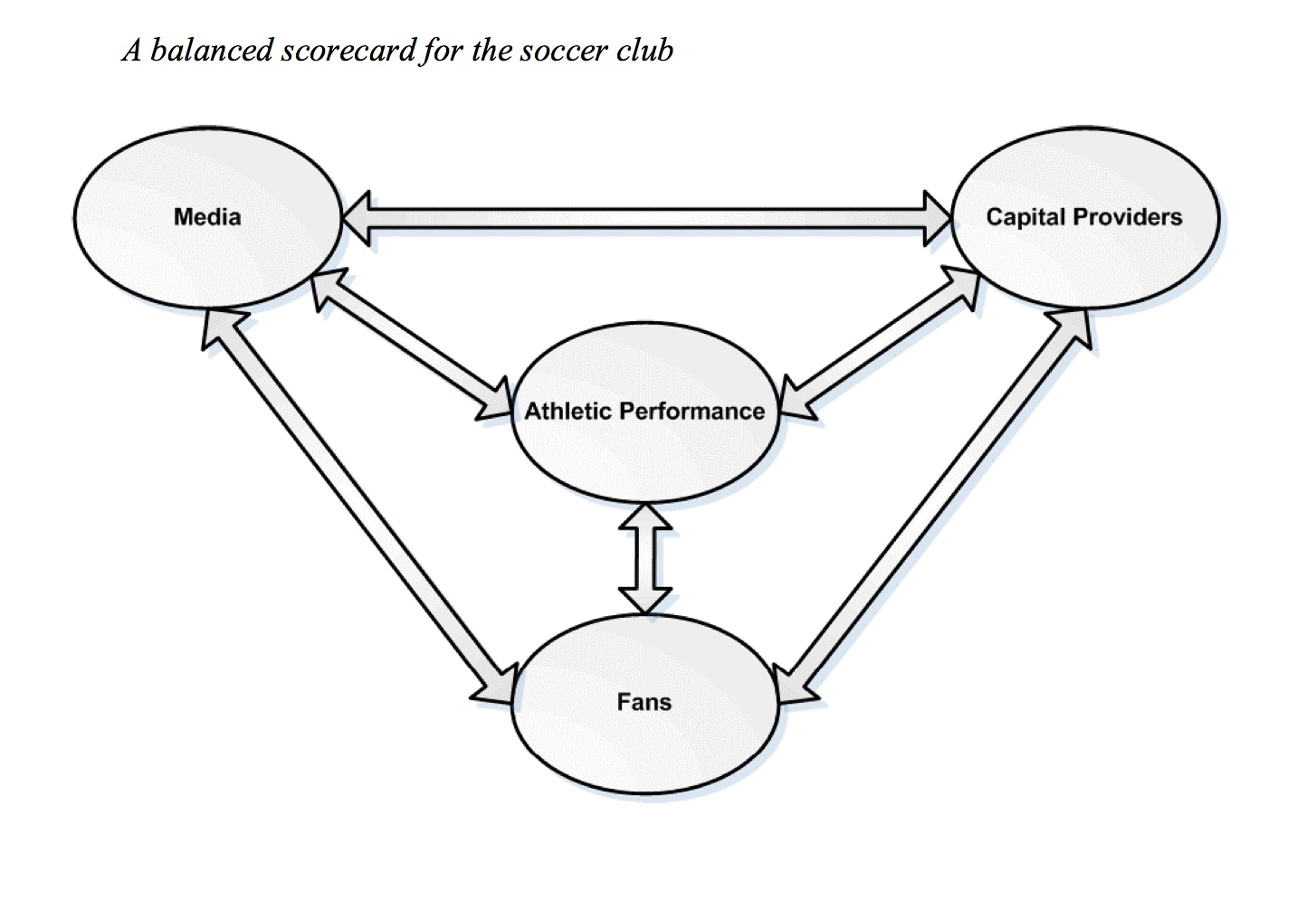Balanced Scorecard approach to football management