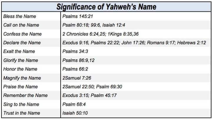 Sacred Name Archives - Yahweh's Restoration Ministry
