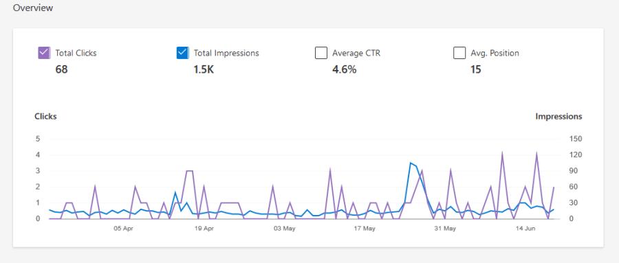 Bing Webmaster Tools 顯示網站的關鍵字排名、曝光、點擊次數和點擊率