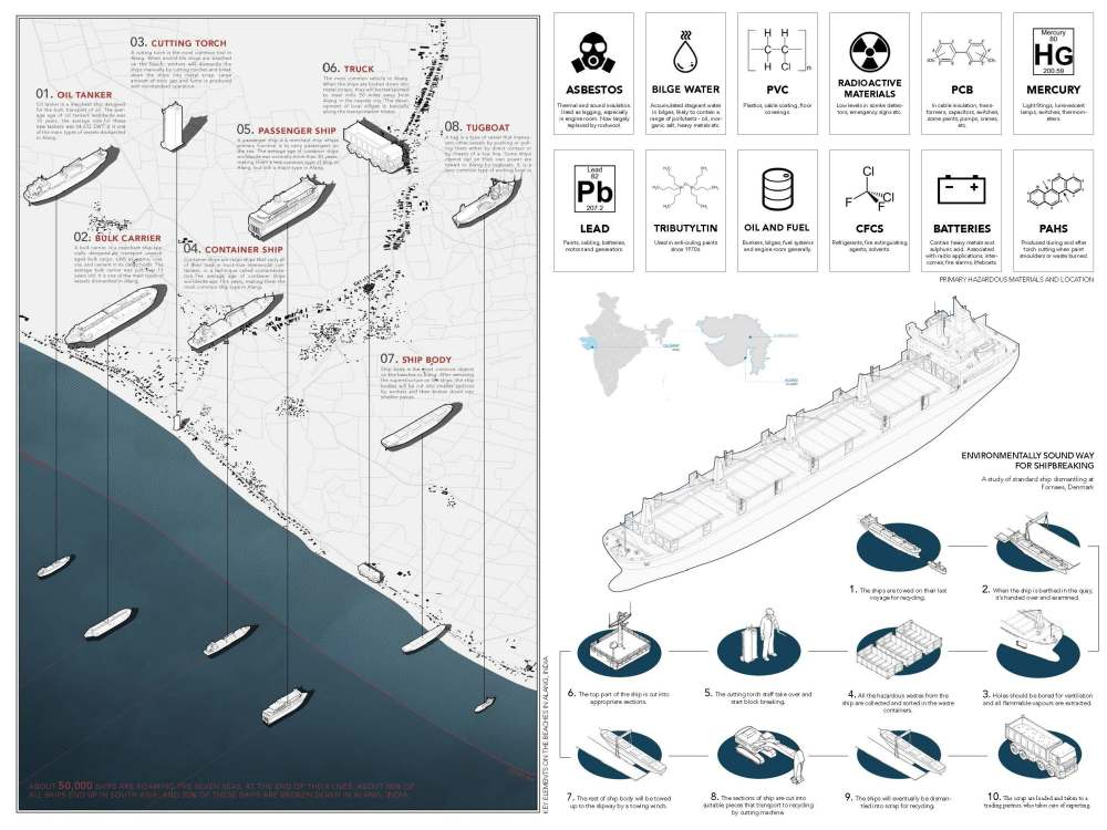 medium resolution of site conditions and study of ship breaking industry