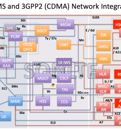 lte cdma 3gpp2 ims network diagram ytd2525 dns network diagram cdma phone network diagram [ 1500 x 1087 Pixel ]