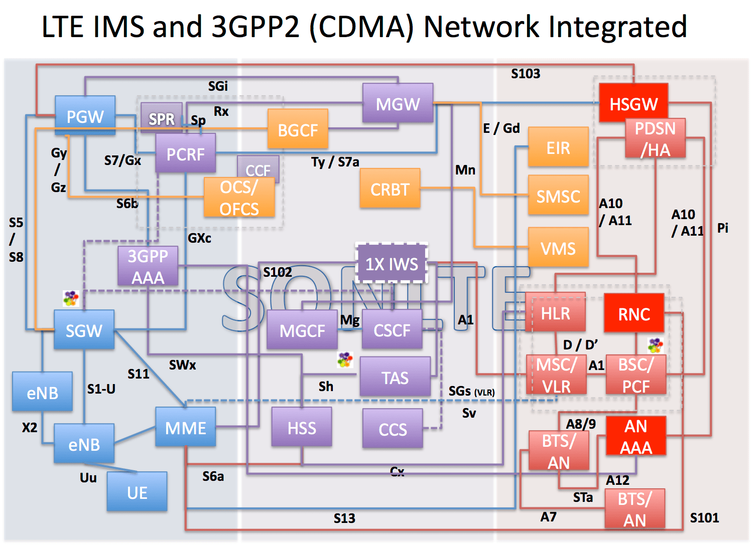 hight resolution of lte cdma 3gpp2 ims network diagram ytd2525 dns network diagram cdma phone network diagram