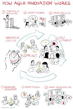 5-Agile-Innovation-Process-2-FINAL