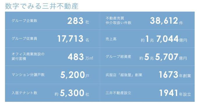 菰田正信(三井不動産社長) 経歴