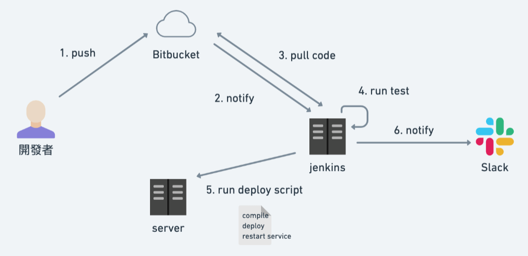 CI/CD 實現 - bitbucket & Jenkins 篇 - 技術雜記 Technology Notes - Jack Yu   傑克
