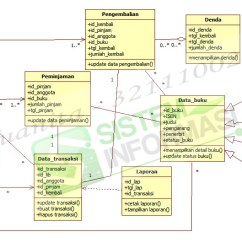 Use Case Diagram Library Management System 2008 Ford F350 Trailer Plug Wiring Atm Machine Case, Activity And Class | My Project Collection