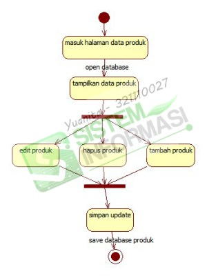 ECommerce Activity,Class, Use Case, Sequence, Object