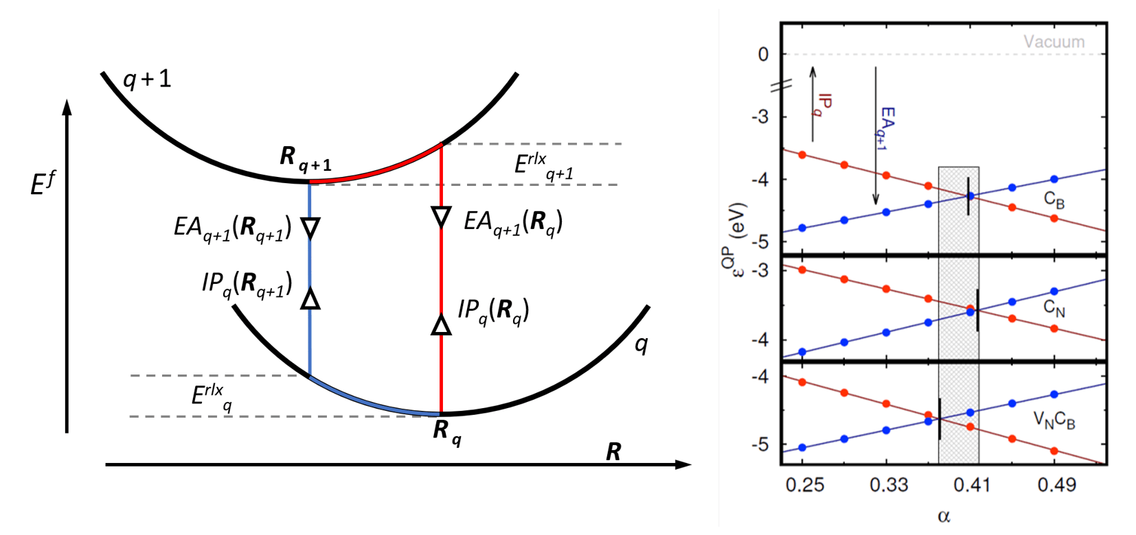 Fundamental principles for calculating charged defect