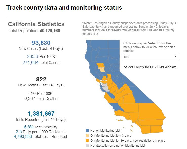 CDPH county monitoring list