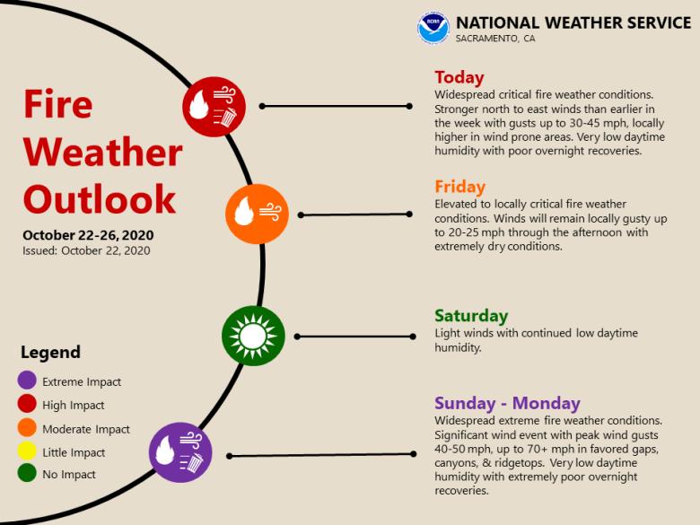 Weather timeline