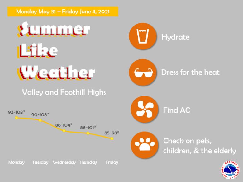 Monday through Friday high temperatures