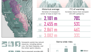 The percent chance that the historical average (1865-2016) elevation of snowpack in each Sierra Nevada subregion will retreat given a 1 C (1.8 F) increase in average winter air temperature.