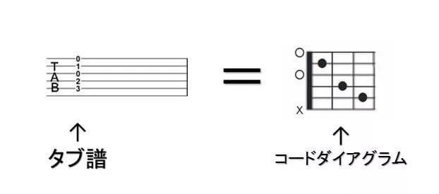 タブ譜とコードダイアグラム