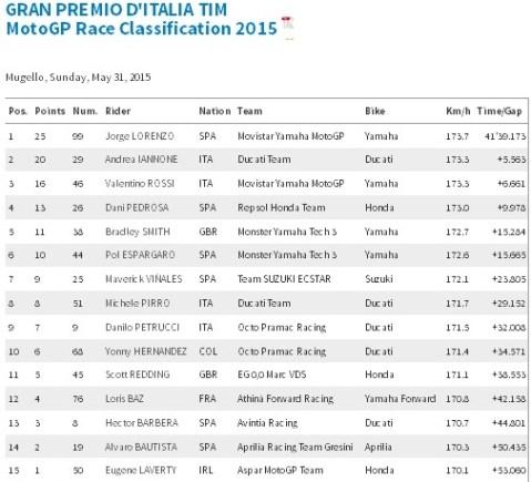 hasil balapan motogp mugello 2015