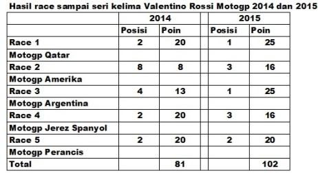 statistik Rossi motgp 2015 sampai seri 5.jpg rev