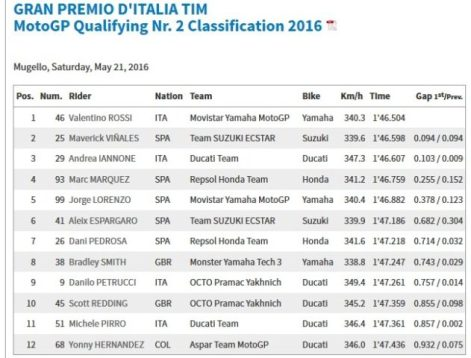 starting grid motogp mugello 2016