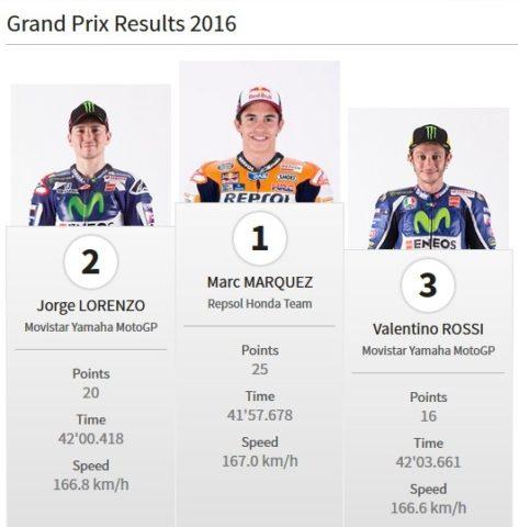 Juara gp aragon 2016