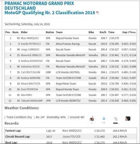 pole position motogp Jerman