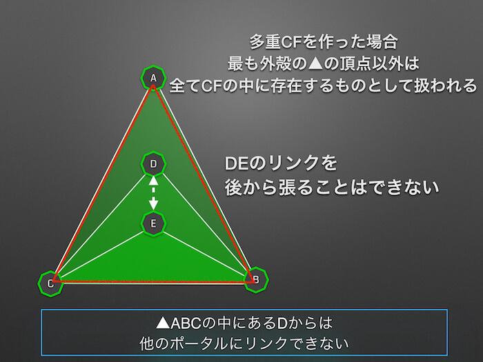 06_最外殻のCFの頂点以外は全てCFの中に沈んでいる状態