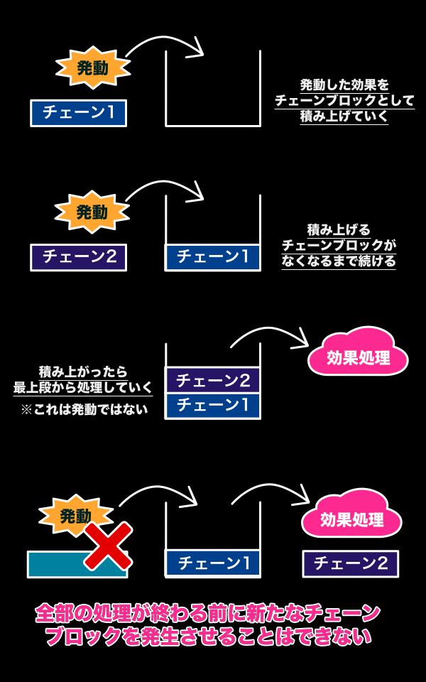 チェーンと処理の仕方_効果の処理中に新たな発動はできない