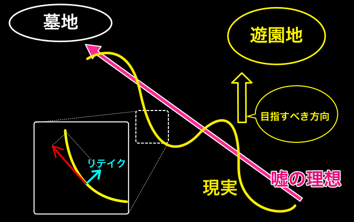 太陽の紆余曲折図