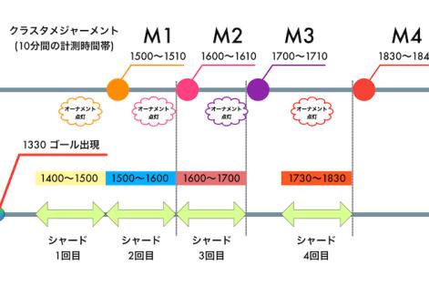 クラスタ・シャードのタイムライン-1