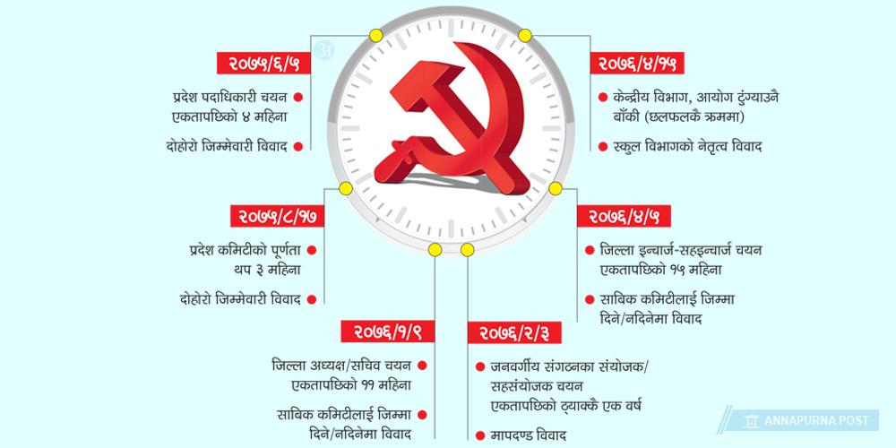 कमिटी गठनमै अल्झियो नेपाल कम्युनिष्ट पार्टी नेकपा