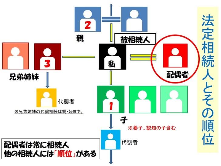 法定相続人の順位表