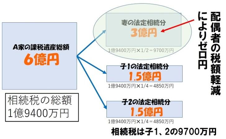相続税の計算手順2