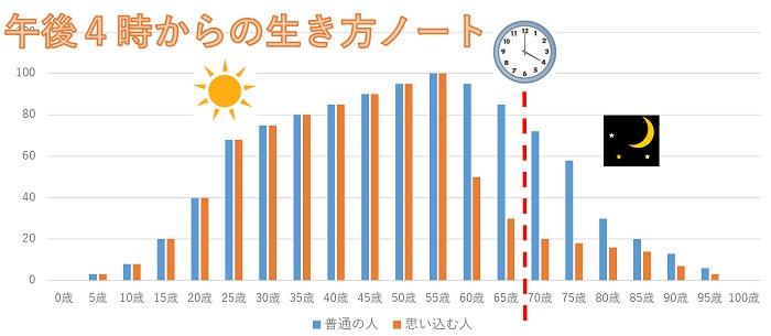午後4時からの人生グラフ