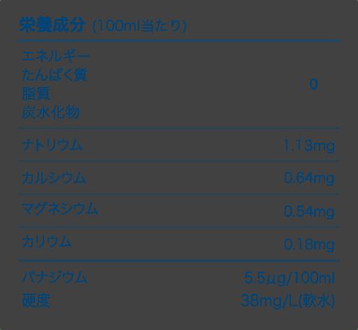 出典:http://www.crystalgeyser.jp/s/products/ingredient.html