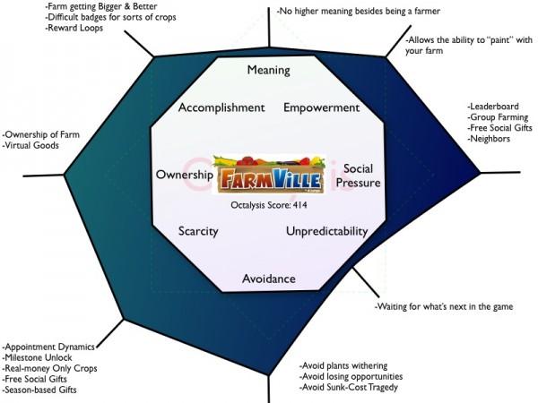 Octalysis framework na primeru igre Farmwille