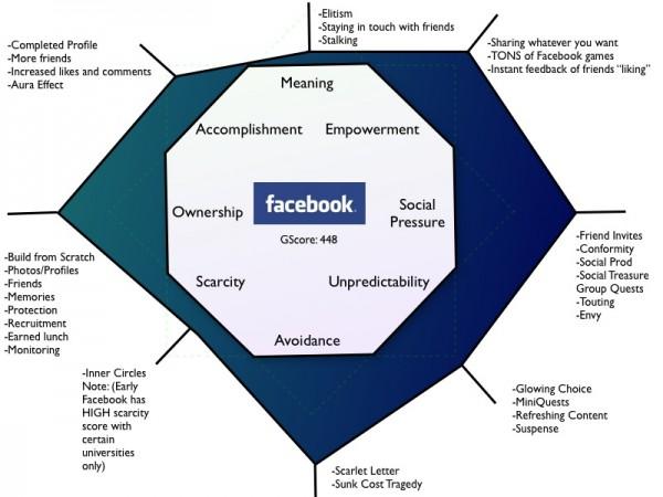 Gamification di Facebook