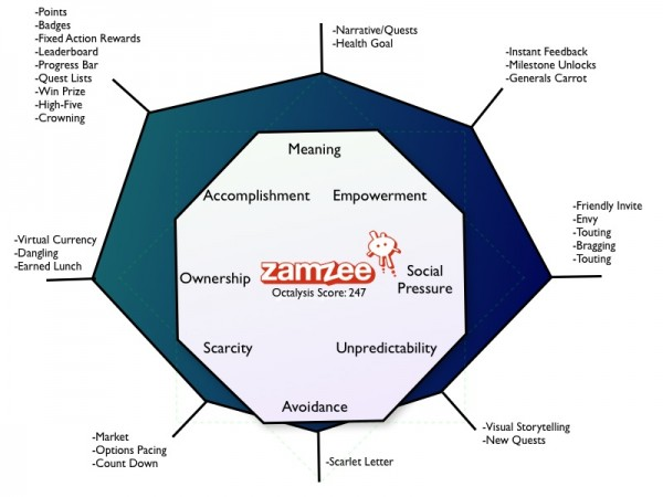 Zamzee Gamification Octalysis