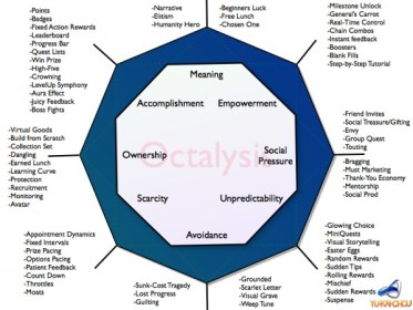 Octalysis Framework for Gamification Design