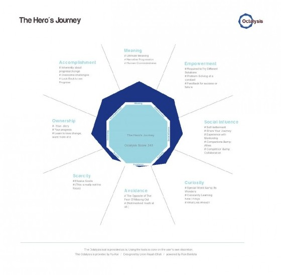 The Hero's Journey Octalysis Analysis by Timothy Barber