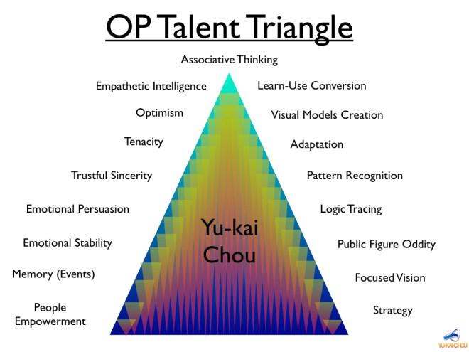 Gamified Talent Triangle