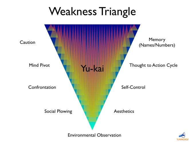 Yu-kai Chou Weakness