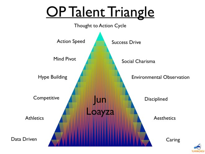 Jun Gamified Triangle