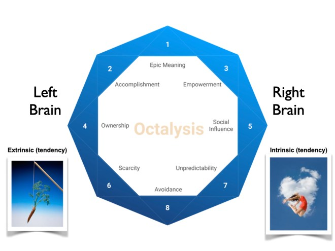 Extrinsic Left Brain vs Intrinsic Right Brain Gamification