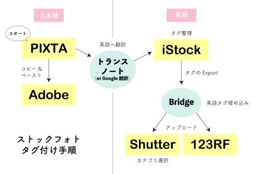 ストックフォト タグ付け PIXTA Adobe Shutter iStock 123RF