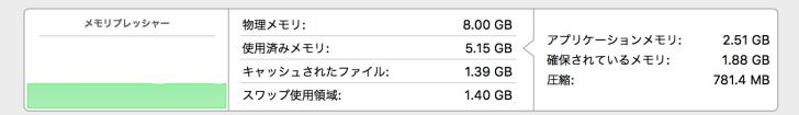 Macのアクティビティモニタ