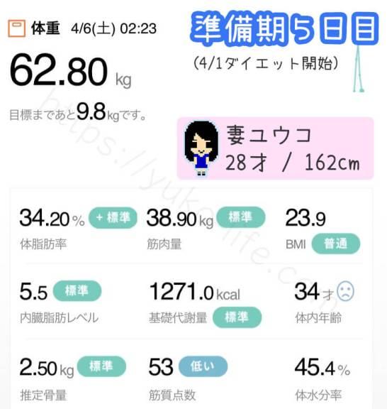 ファスティングダイエット準備期5日目の体重